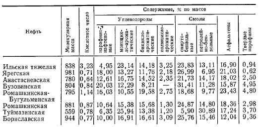 Основыне физико-химические свойства битумов
