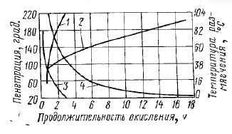 Зависимость температуры размягчения и пенетрации битума от продолжительности окисления
