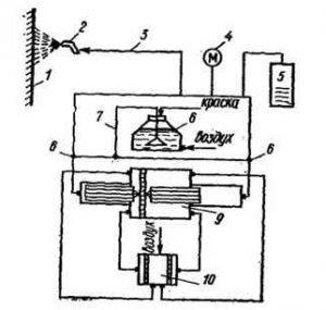 Схема установки высокого давления для окраски поверхности гидродинамическим распылением