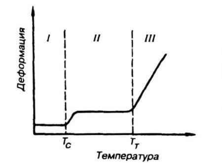 Термомеханическая кривая синтетической смолы