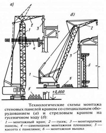 Специальный кран с рабочей площадкой для монтажа панелей наружных стен