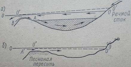 Типы лагун ( по Н.М. Страхову