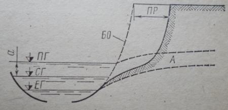 Схема переработки берега водохранилища без учета волнового воздействия