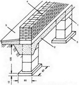 Стобчатый фундамент под стены