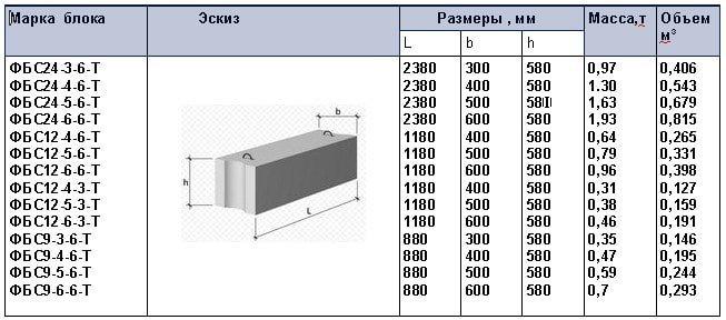 Стеновые сплошные бетонные блоки по ГОСТ 13579-78