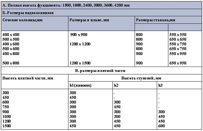 Основные размеры типовых монолитных железобетонных фундаментов под сборные колонны