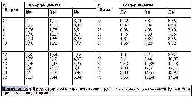 Значение коэффициентов Mγ, Mq, Mc для определения расчетного сопротивления грунта на основании R