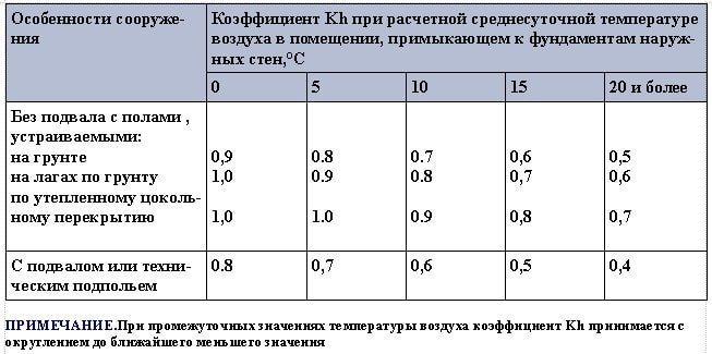 Коэффициент влияния теплового режима сооружения Кh на промерзание грунтов около фундаментов наружных стен