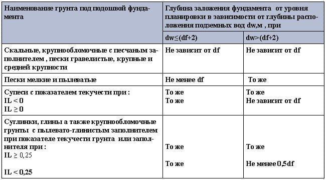 Глубина заложения подошвы фундамента d в зависимости от расчетной глубины промерзания df