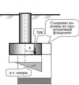 Схема смещения центра тяжести подошвы фундамента