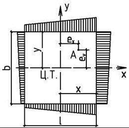 Схема подошвы и эпюры давления по краям подошвы внецентренно нагруженного фундамента