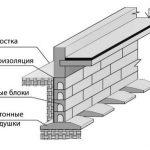 Определение ширины ленточного фундамента