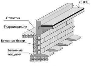 Сборный ленточный фундамент под стену с прерывистой подушкой