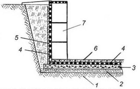Гидроизоляция при сплошном плитном фундаменте