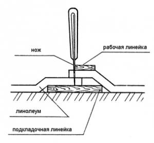 Прирезка полотнищ линолеума