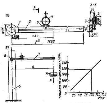 Динамометрический ключ индикаторного типа