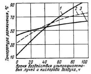 Изменение свойств органических вяжущих при ультрафиолетовом облучении.