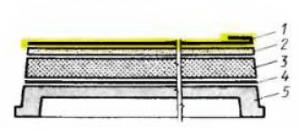 Конструкция комплексной панели