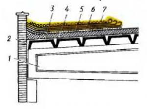 Конструктивные элементы покрытия