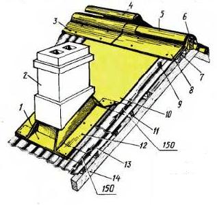 Покрытие конька и устройство воротника, вокруг оголовка дымовой трубы