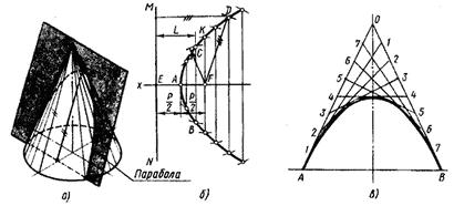 Пересечение конуса плоскостью по параболе