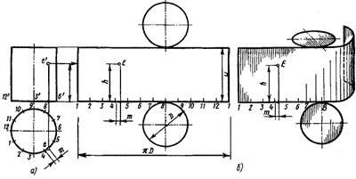 Развертка поверхности цилиндра