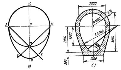 Построение овала с одной осью симметрии