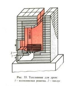 Конструкция топливника для дров