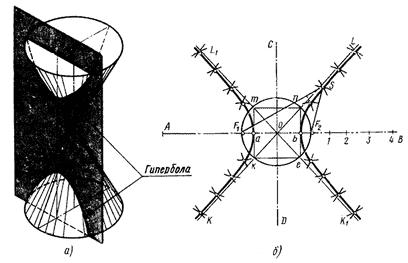 Пересечение конуса плоскостью по гиперболе