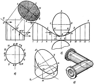 Сечение цилиндра фронтально проецирующей плоскостью