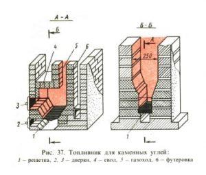 Конструкция топливника для сжигания каменного угля