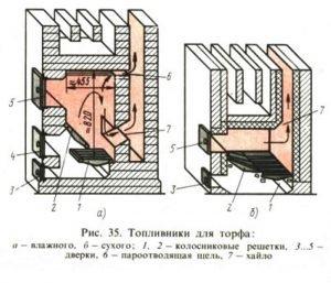 Конструкция топливника для сжигания торфа