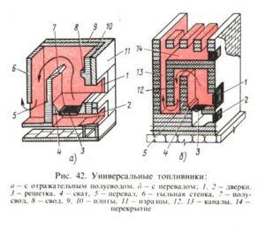 Конструкция топливника универсального типа