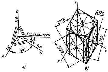 Горизонтальная изометрия