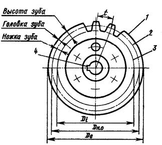 Основные элементы цилиндрических зубчатых колес