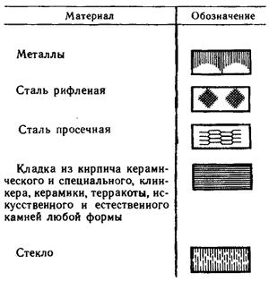 Графические обозначения материалов на видах
