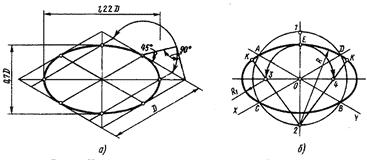 Изображение окружности в прямоугольной изометрии
