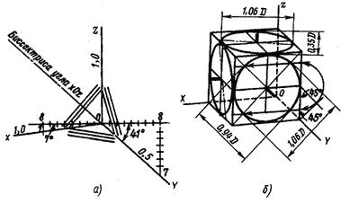 Прямоугольная изометрическая проекция