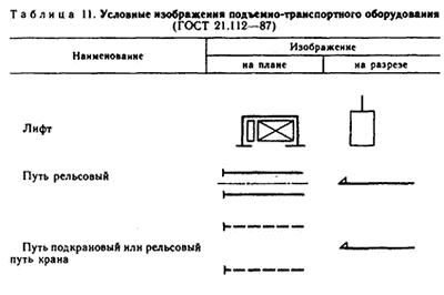 Условные изображения подъемно-транспортного оборудования