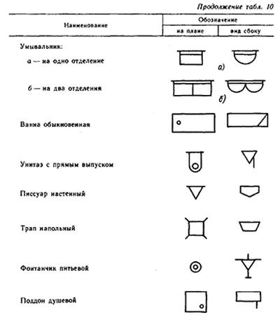 Условные изображения санитарно-технических устройств
