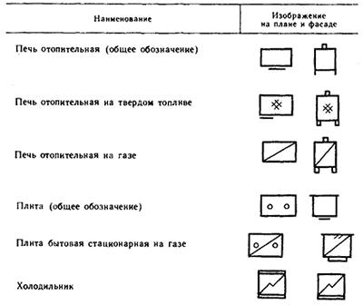 Условные изображения отопительных печей