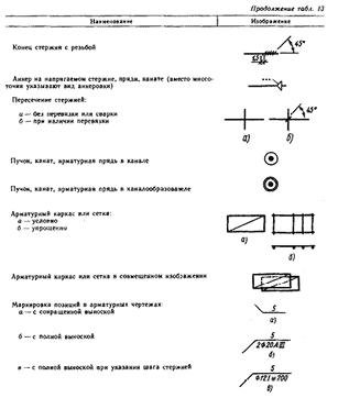 Условные изображения арматурных изделий