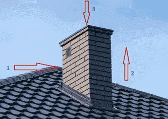 Воздействие ветра на дымовую трубу