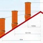 Расположение трубы относительно конька крыши