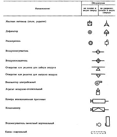 Условные графические обозначения воздуховодов
