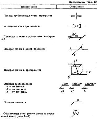 Условные обозначения элементов трубопроводов