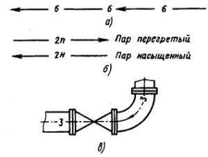 Условные обозначения трубопроводов