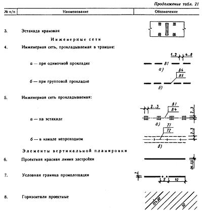 Условные графические изображения и обозначения на чертежах