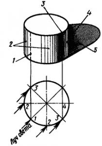 Распределение светотени на кривой поверхности
